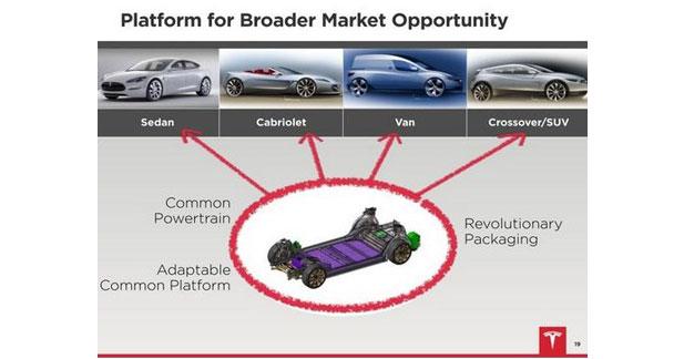 Tesla à la recherche d'argent frais pour financer le Model X