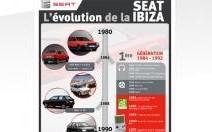 29 ans de Seat Ibiza dans une infographie retraçant son évolution