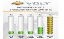Chevrolet Volt : la batterie garantie 8 ans ou 160 000 km