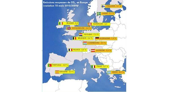 La France sur le podium pour les émissions de CO2