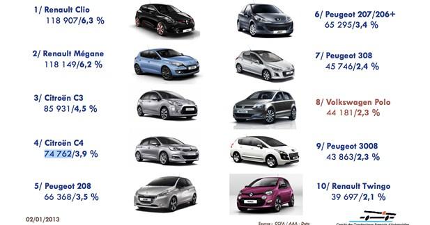 Top 10 des ventes en 2012: Renault mène la danse