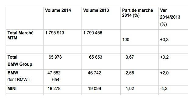 53 BMW i8 vendues en France