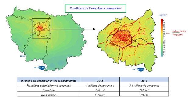 L'air toujours trop pollué en Ile de France