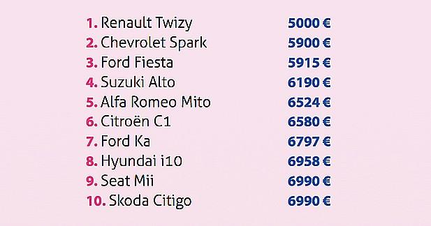 Top 10 des véhicules les moins chers