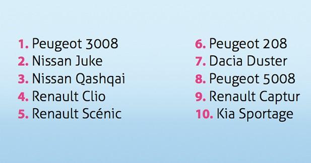 Top 10 des modèles les plus recherchés