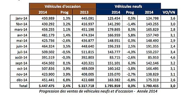 2014, année record pour le marché français de la voiture d'occasion