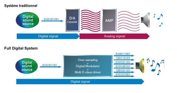 Ce schéma illustre la différence entre un système classique et le nouveau système Clarion