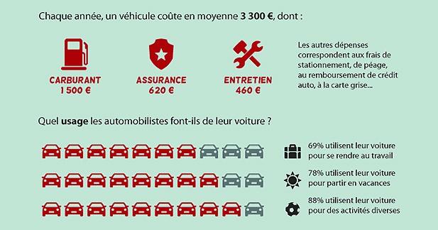 Le budget auto annuel moyen a atteint 3 300 euros en 2013