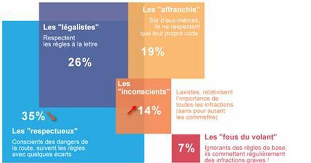Baromètre AXA Prévention : seuls 6 français sur 10 seraient de bons conducteurs