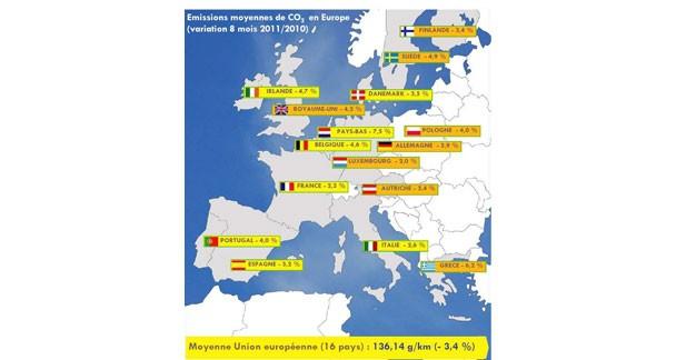 La France perd sa place sur le podium des émissions de CO2 en Europe