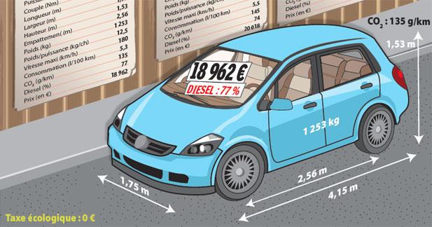 La voiture moyenne française passe la marche arrière