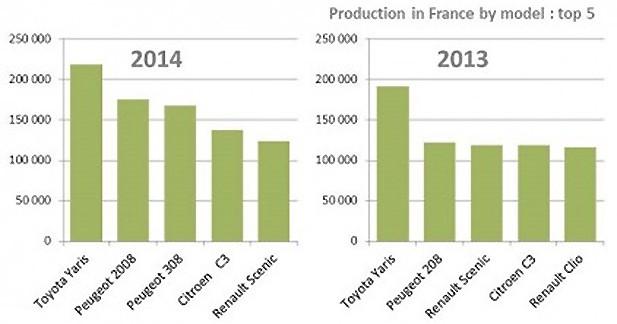 Top 5 des modèles les plus produits en France en 2014