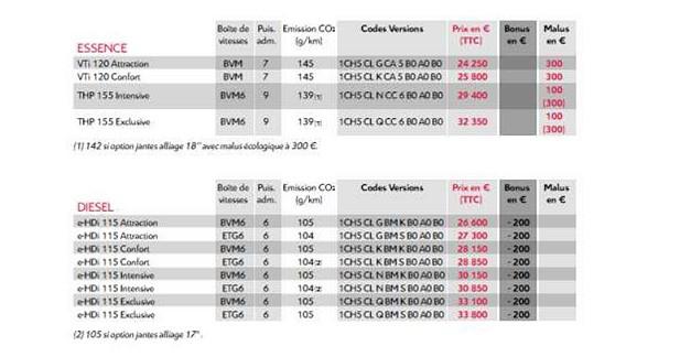 Les prix du nouveau Citroën Grand C4 Picasso