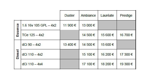 Dacia : le Duster restylé annonce ses tarifs