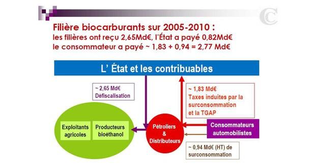 L'Etat français se fait allumer sur les biocarburants par la Cour des Comptes
