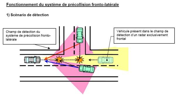 Les systèmes pré-collision évoluent chez Toyota