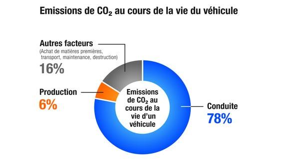 Honda veut réduire de 30 % ses émissions de CO2