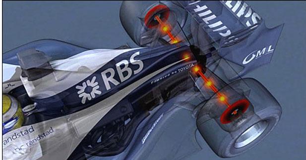 Etude : en Formule 1, il faut innover mais pas trop