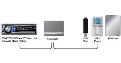 Un adaptateur USB chez Alpine