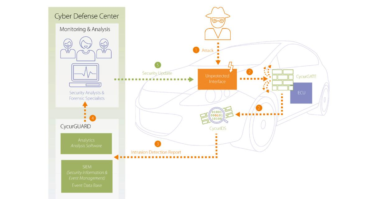 Comment protéger nos véhicules connectés des cyberattaques?