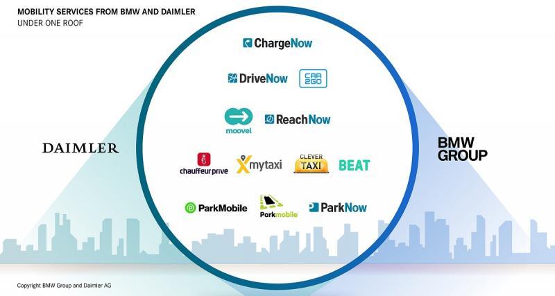 Mobilité multimodale et à la demande avec moovel et ReachNow