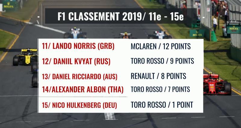 Formule 1 : le classement Pilotes en vidéo après le Grand Prix de Monaco