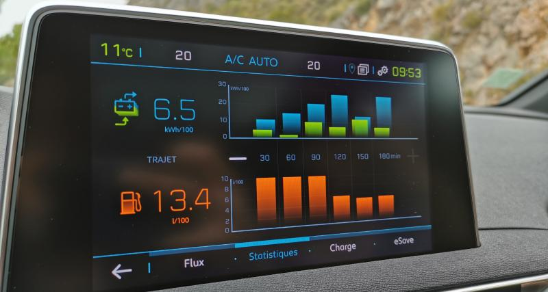 7l/100 km avec la combinaison électrique
