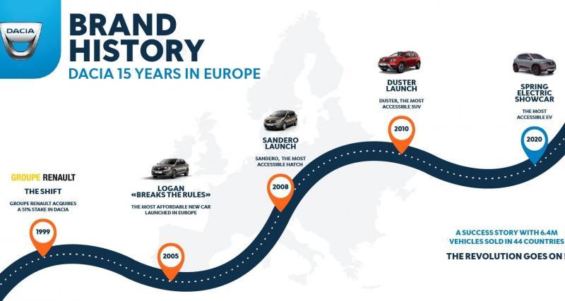 L'avènement de Dacia avec la Logan