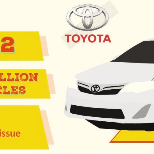 Top10 des plus grands rappels automobiles de l'histoire