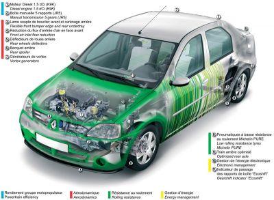 Dacia Logan eco2 concept