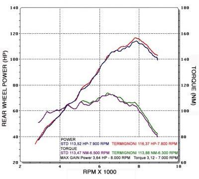 Nouveau : l'Echappement Termignoni pour la BMW R GS1200