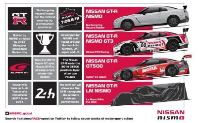 Nissan officialise son retour au Mans en 2015