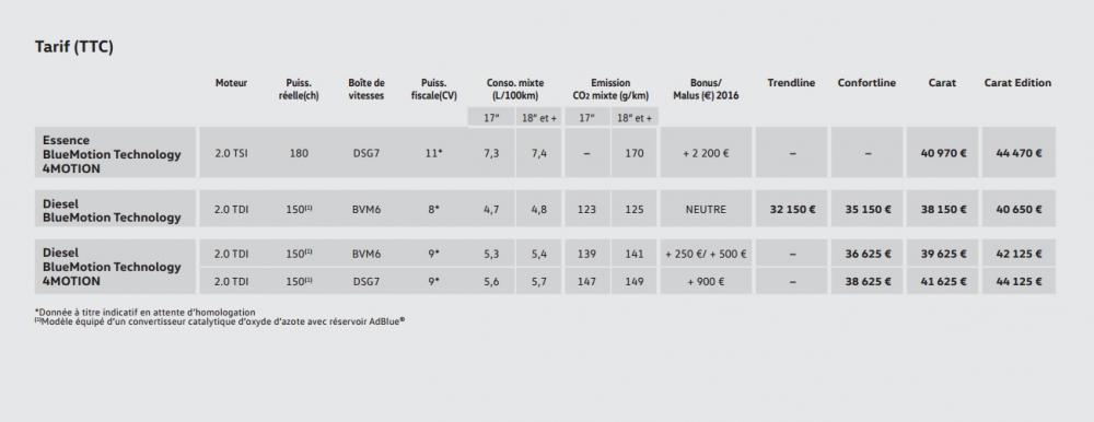 Volkswagen Tiguan 2016 (tarifs et équipements)