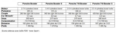 La Porsche 718 Boxster à cœur ouvert