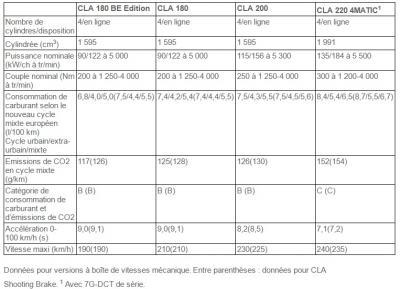 Motorisations Mercedes CLA restylée